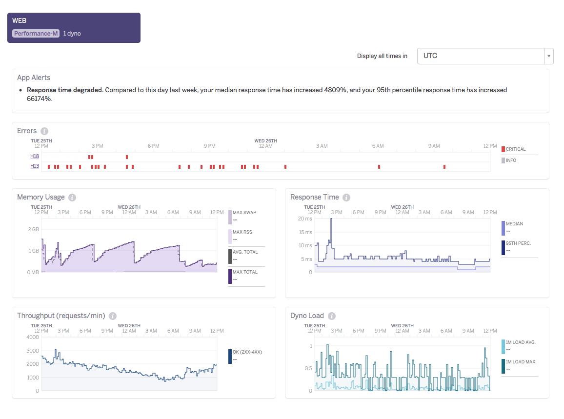 Heroku monitoring - NodeJS before optimalization